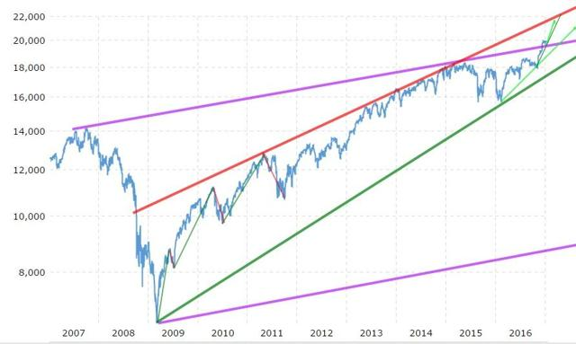 Dow Jones 10 years chart