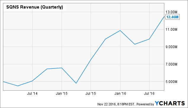SQNS Revenue (Quarterly) Chart