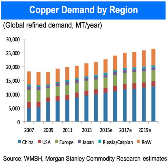 Copper Demand by Region Bar Chart