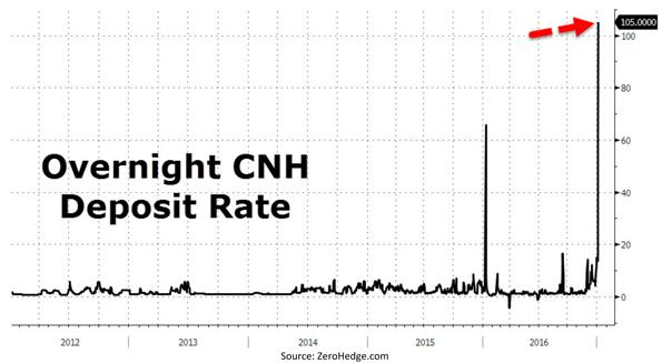 Overnight CNH Deposit Rate Chart