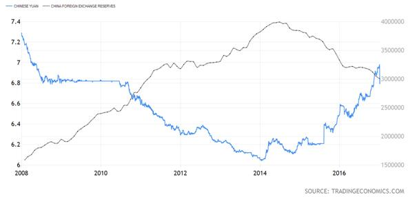 Chinese Yuan versus China Foreign Exchange Reserves Chart