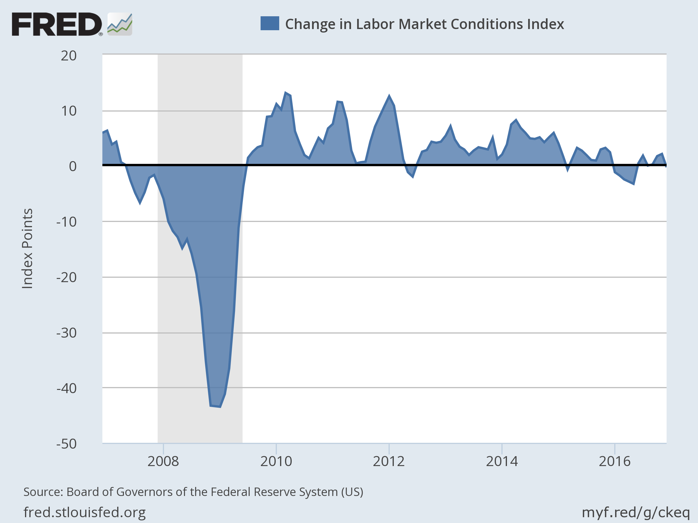 Fed S Labor Market Index Reflects Slower Job Growth