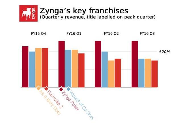 Quarterly revenue of Zynga