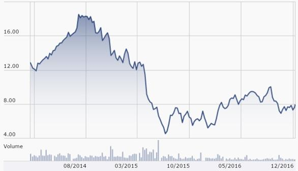 You Will Not Win On Windstream In Spite Of The Share Price Selloff