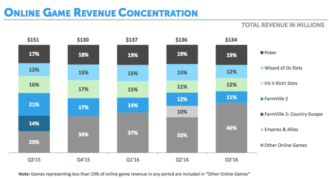 Zynga Online Game Revenue Concentration