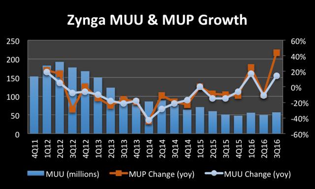 Zynga MUU & MUP Growth, Chart: Brandy Betz Data: Company Filings