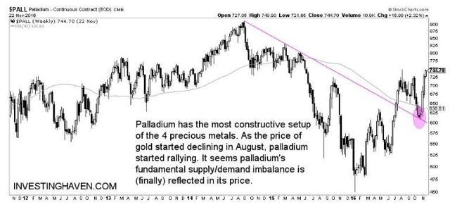 Palladium analysis