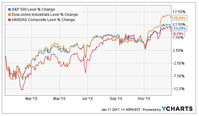 2016 Market Returns