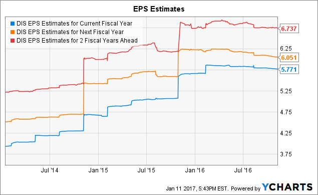 DIS EPS Estimates for Current Fiscal Year Chart