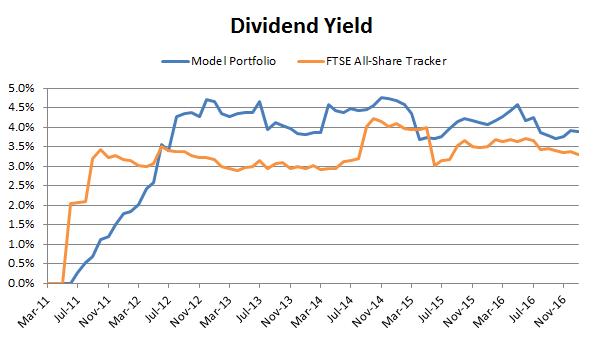 Defensive value portfolio dividend yield 2017 01