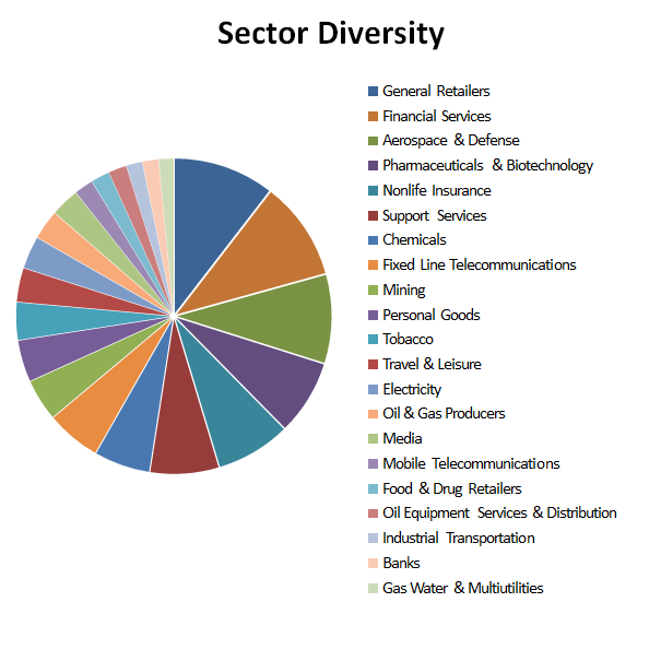 Defensive value portfolio sector diversity 2017 01
