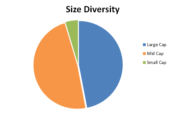 Defensive value portfolio size 2017 01