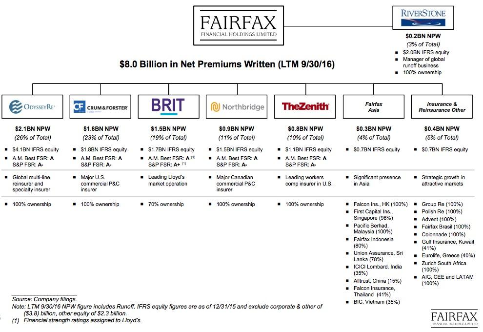 Fairfax investments canada fladnitz an der teichalm pension and investments