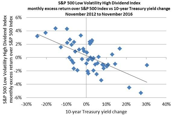 Relationship between the excess monthly return of dividend-paying stocks