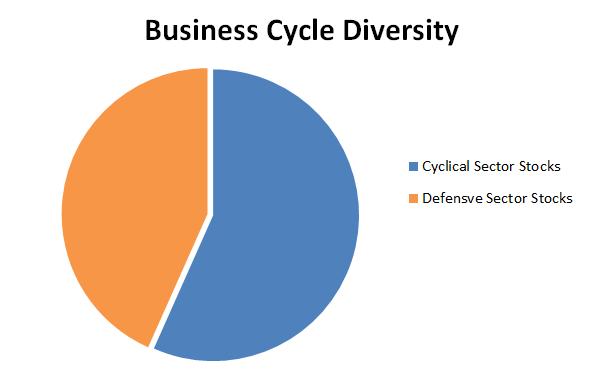 Value investing portfolio cycle diversity