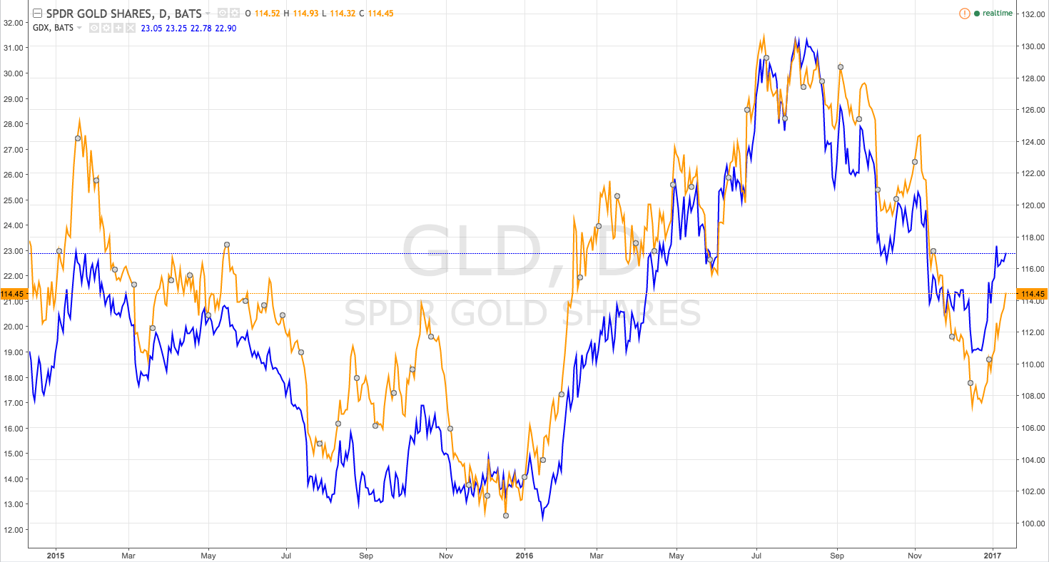 Gld Stock Quote Gold Vsgdx  Which To Buy Now  Spdr Gold Trust Etf Nysearca