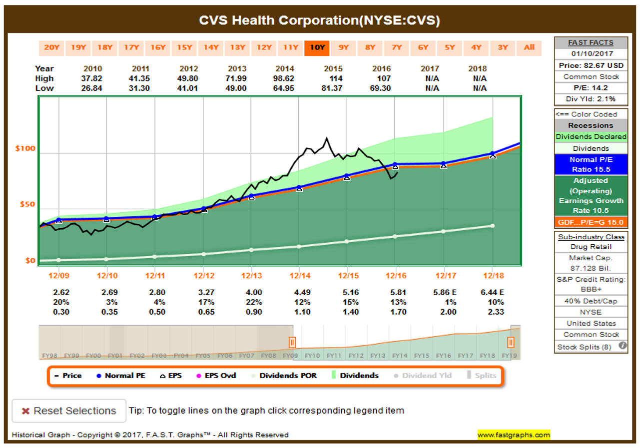 Cvs Stock Quotes Should I Buy Cisco Or Cvs  Cisco Systems Incnasdaqcsco