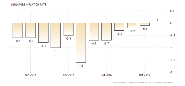Singapore Rate of Inflation, Monthly