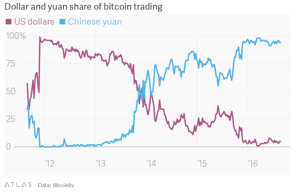 The Chart Shows What Is Happening To Bitcoin Yuan Trading Matters That It Only If Holders Of Exchange Them For