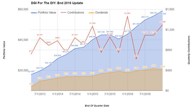 DGI For The DIY: 2016 Update