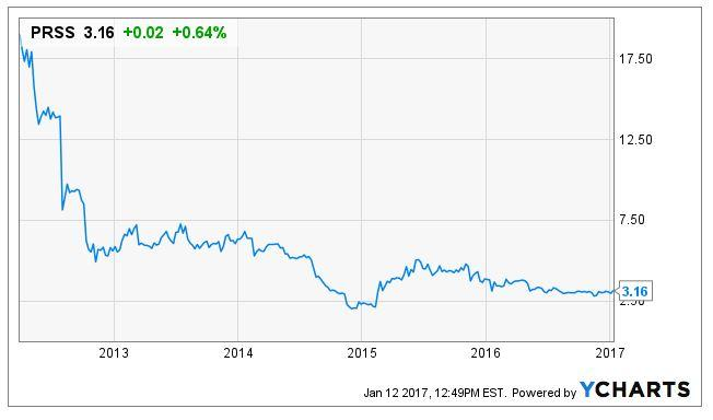 CafePress: Incredible Value At This Level - CafePress (NASDAQ:PRSS