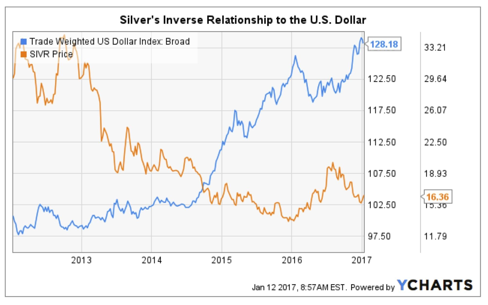 Price Of Gold And Drag Down The More Fundamentally Sound Silver With It As Following Chart Demonstrates Has A Historically Strong Inverse