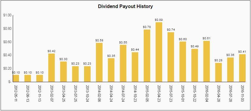 blackstone bx dividend
