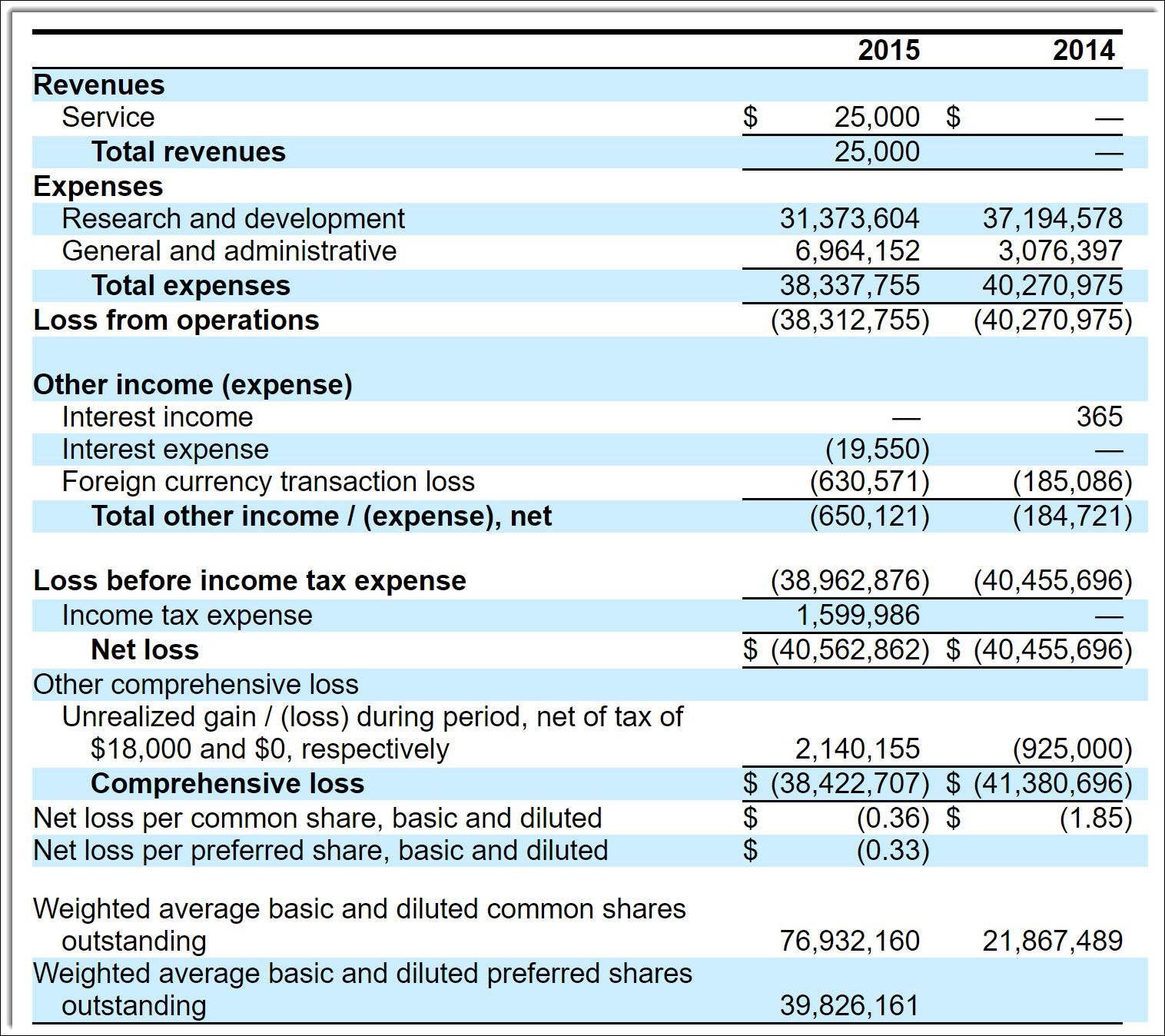 braeburn pharmaceuticals stock Braeburn Pharmaceuticals Looks To Raise $150 Million IPO - Braeburn ...