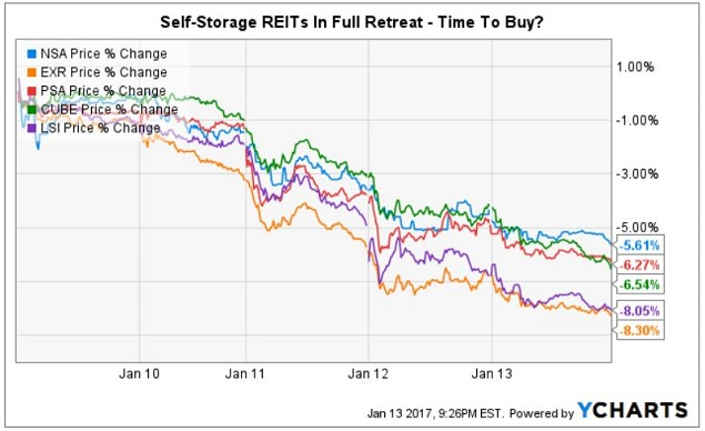 Self Storage Reits Fell 2x 4x As Much The Broader Sector Shown In Ychart Below