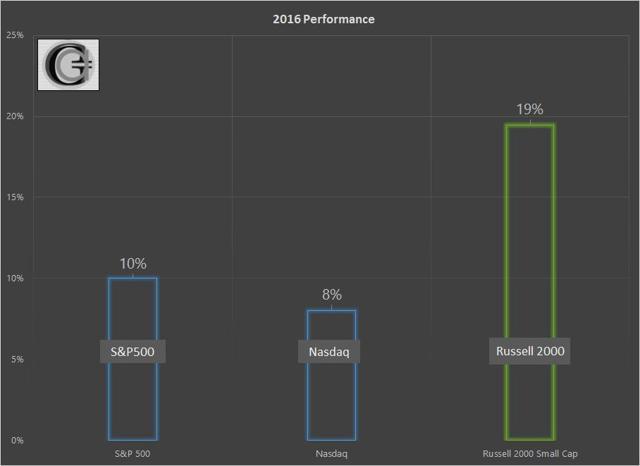 2016 Stock Market Performance - Graycell Advisors