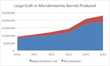 Large Craft vs Microbreweries