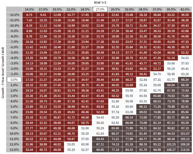 XRAY - Valuation Matrix