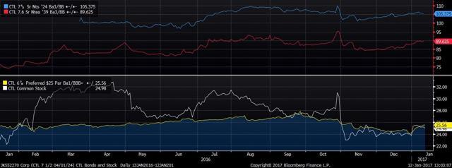 CTL Loans Bonds Stock