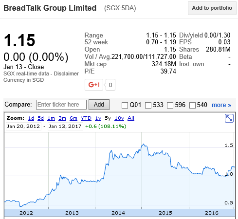 Breadtalk Group Share price history