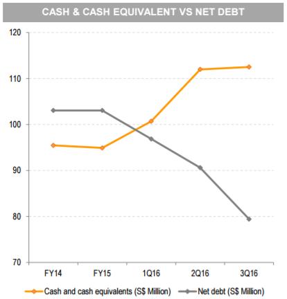 cash and cash equivalent versus net debt