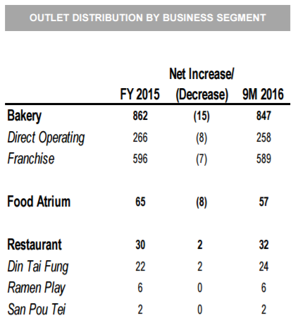 outlet distribution by business segment