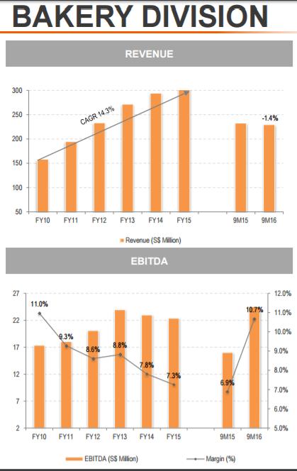 bakery division revenue and ebitda