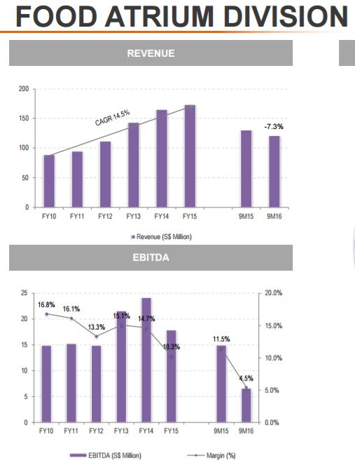 Food atrium revenue and ebitda