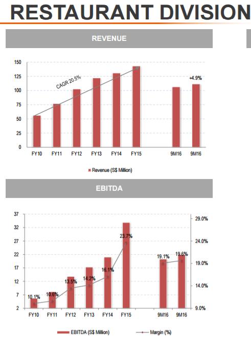 restaurant division revenue and ebitda