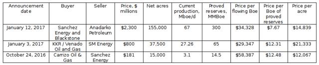 Key figures and pricing metrics for Anadarko Petroleum