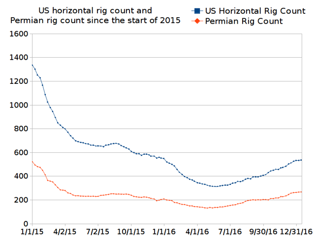 US horizontal rig count and Permian rig count since the start of 2015