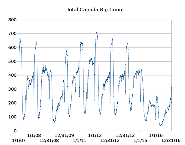 Total Canada rig count over the past 10 years