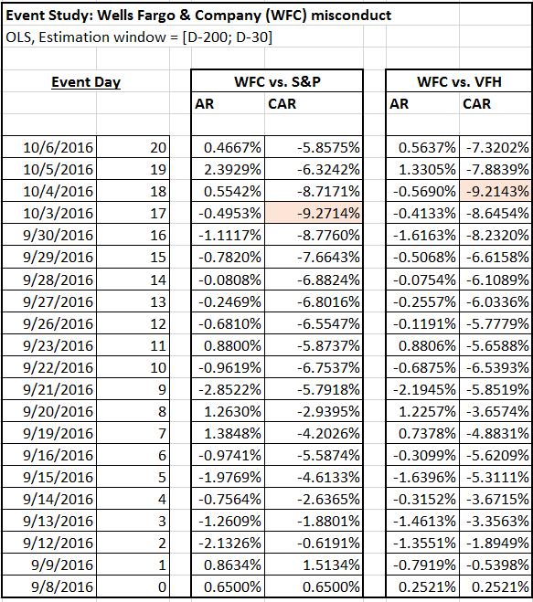 WFC Cumulative Abnormal Returns