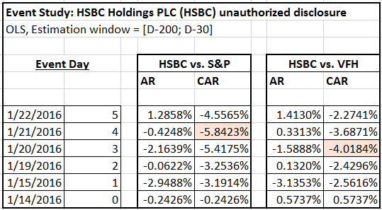 HSBC Cumulative Abnormal Returns