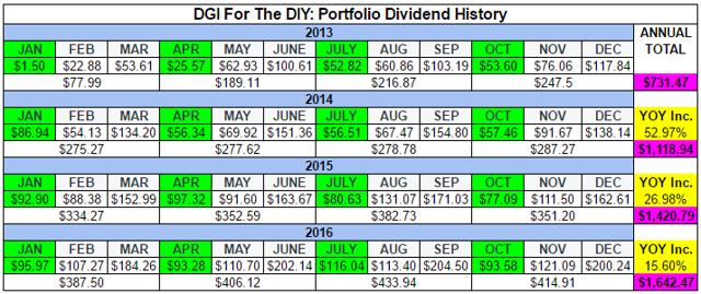 DGI For The DIY: Dividend Income Progress