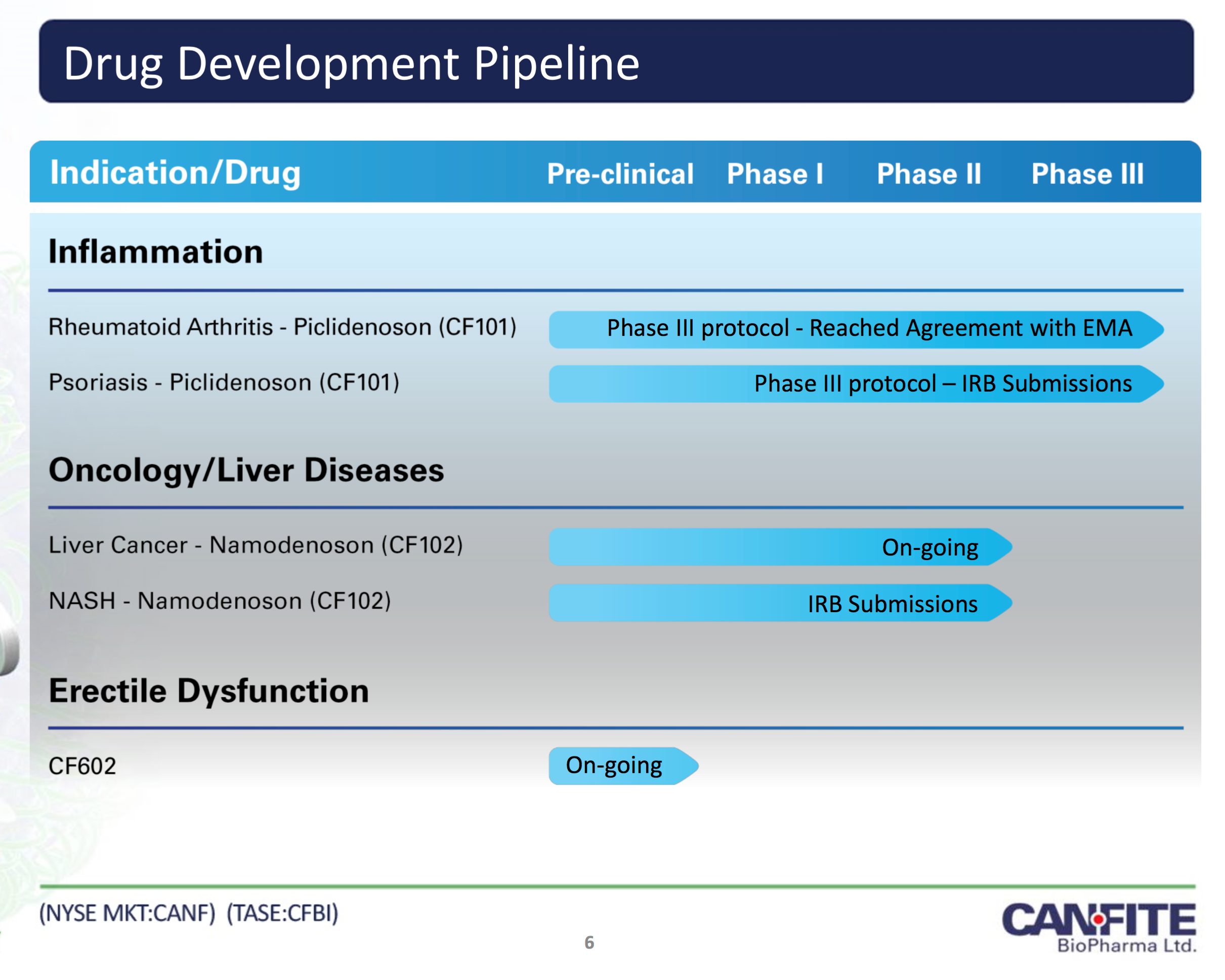 Can-Fite Biopharma: A Possible Threat To Celgene? - Celgene