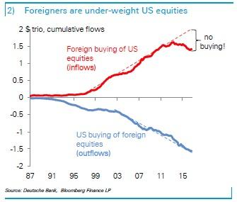 With Foreigners Not Having Invested In Us Equities For The Last Five Years There Is Plenty Of Potential For Foreign Buying Of The S P Chart 2