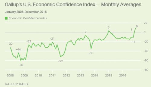 Gallup consumer 1-9-17.gif