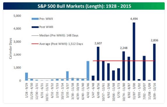 Bull Market duration.gif
