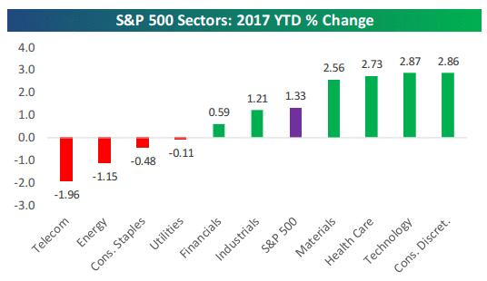 Sector change 1-12-17.gif